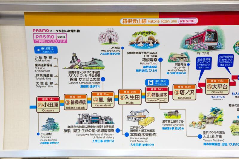 小田原駅から箱根湯本駅までは4駅