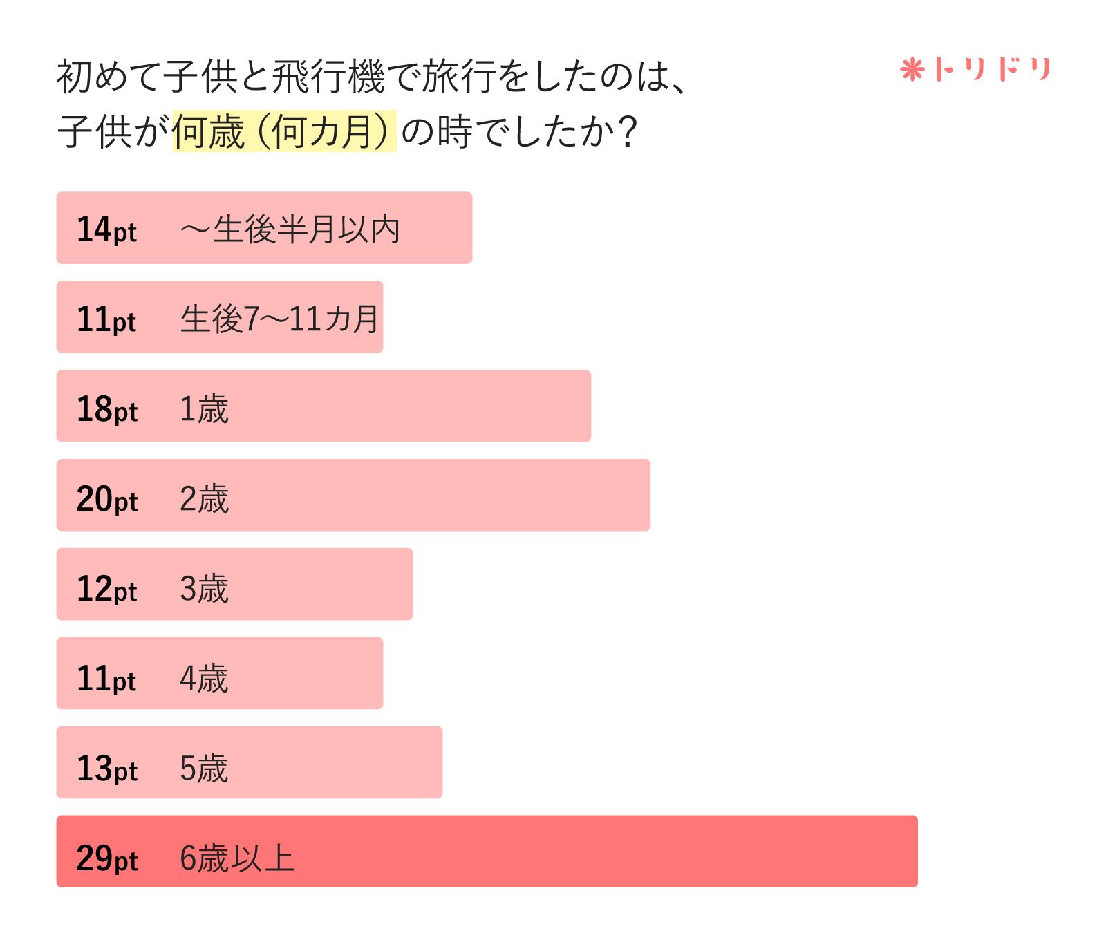 アンケートのグラフ:初めて子供と飛行機で旅行をしたのは、子供が何歳(何カ月)の時でしたか?