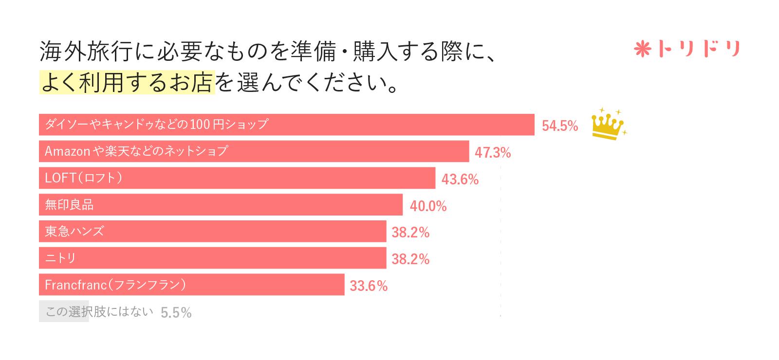 アンケート結果のグラフ:海外旅行に必要なものを準備・購入する際に、よく利用するお店を選んでください。
