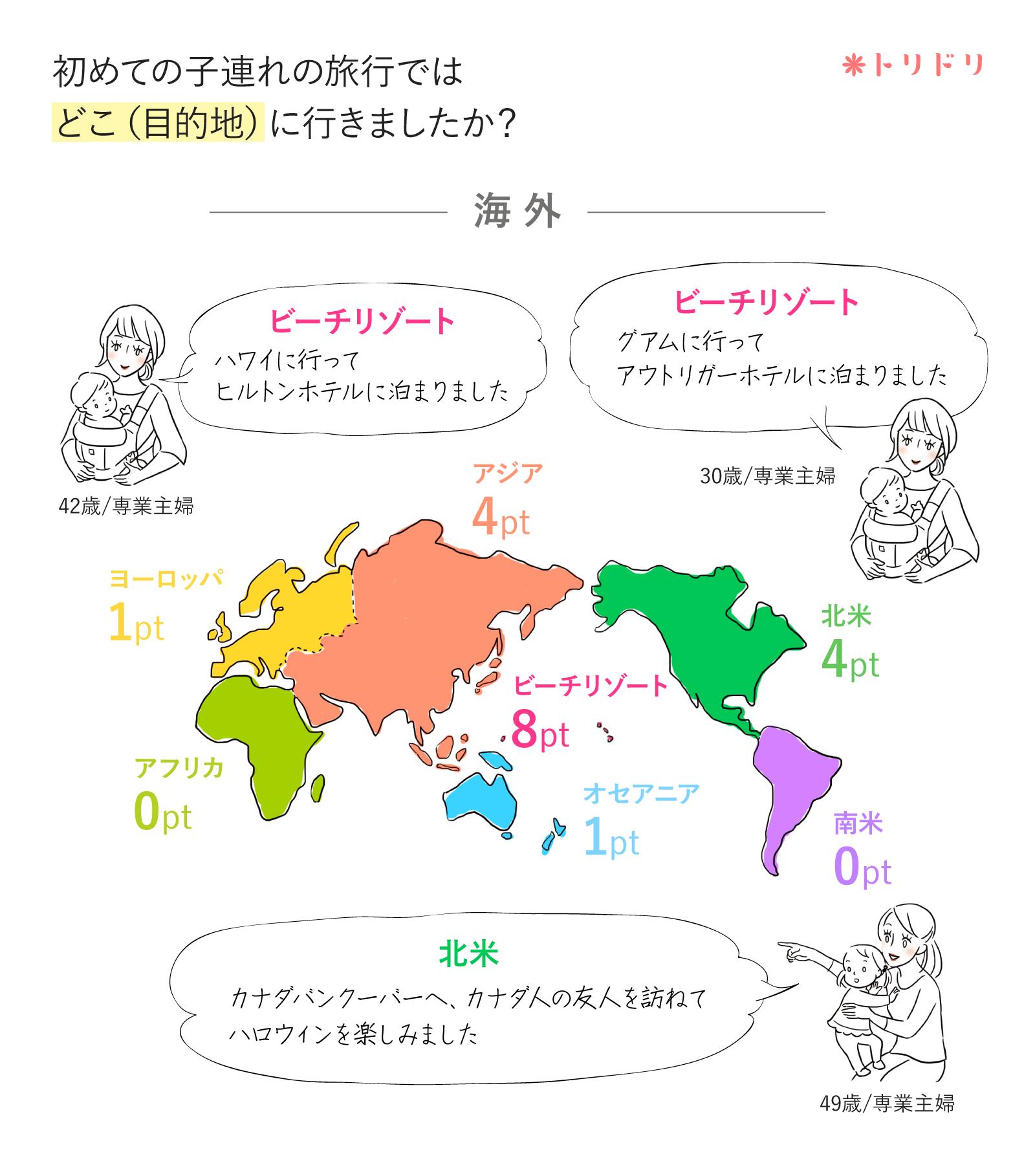 アンケートのグラフ:初めての子連れの旅行ではどこ(目的地)に行きましたか?(海外)
