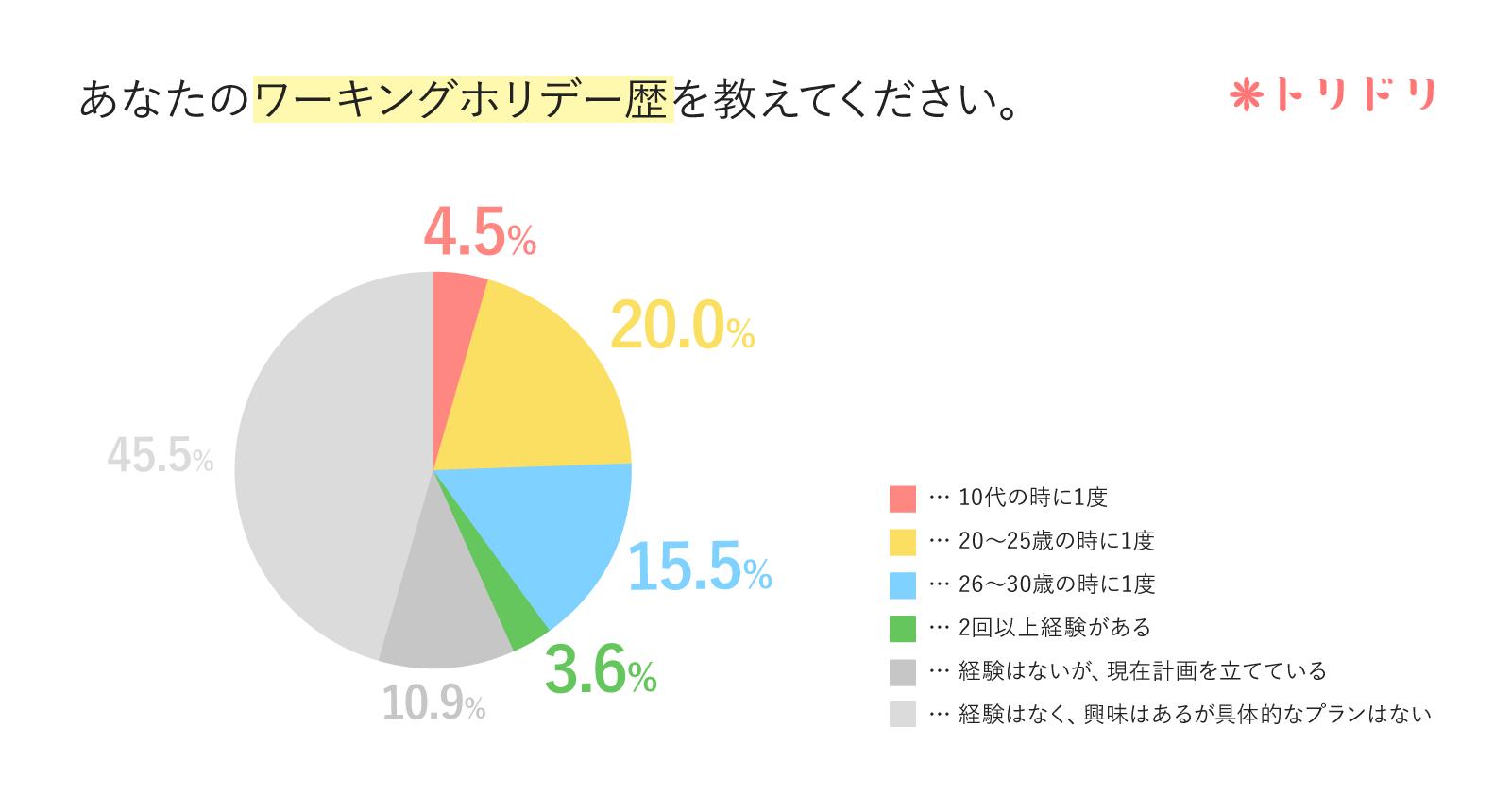 アンケート結果のグラフ:あなたのワーキングホリデー歴を教えてください。