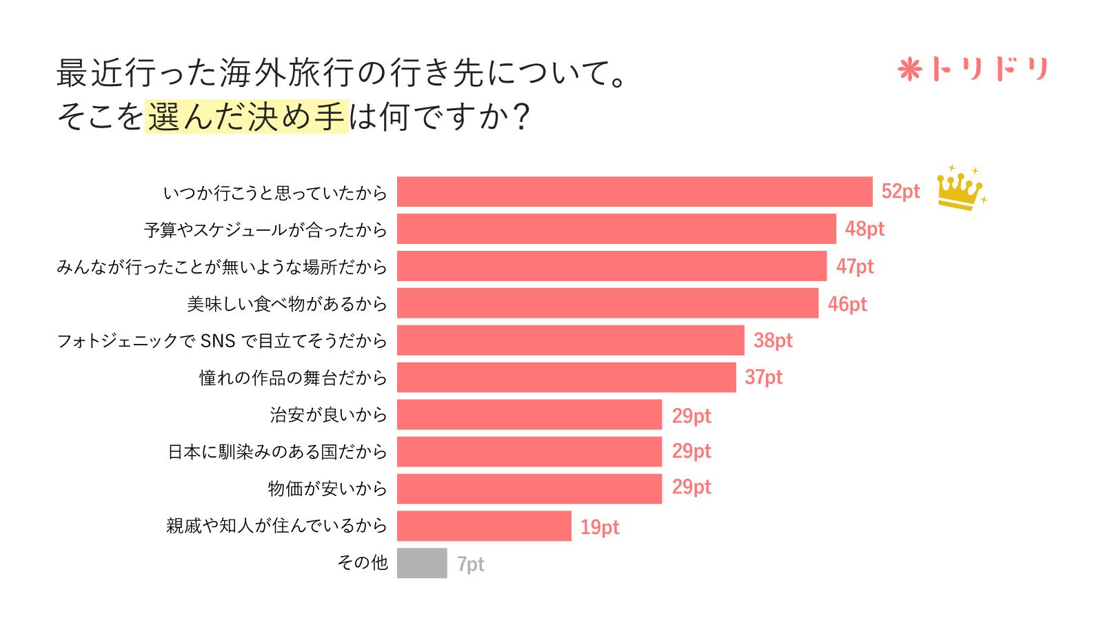 アンケートのグラフ:最近行った海外旅行の行き先について。そこを選んだ決め手は何ですか?