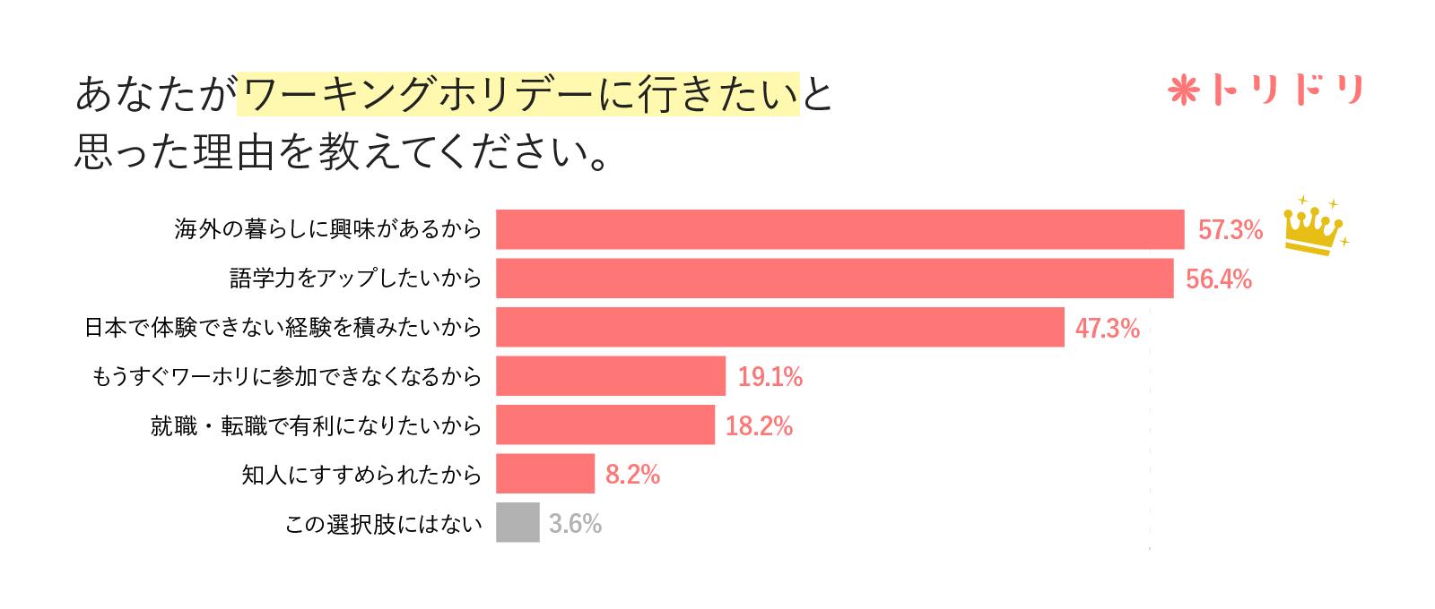 アンケート結果のグラフ:あなたがワーキングホリデーに行きたいと思った理由を教えてください。