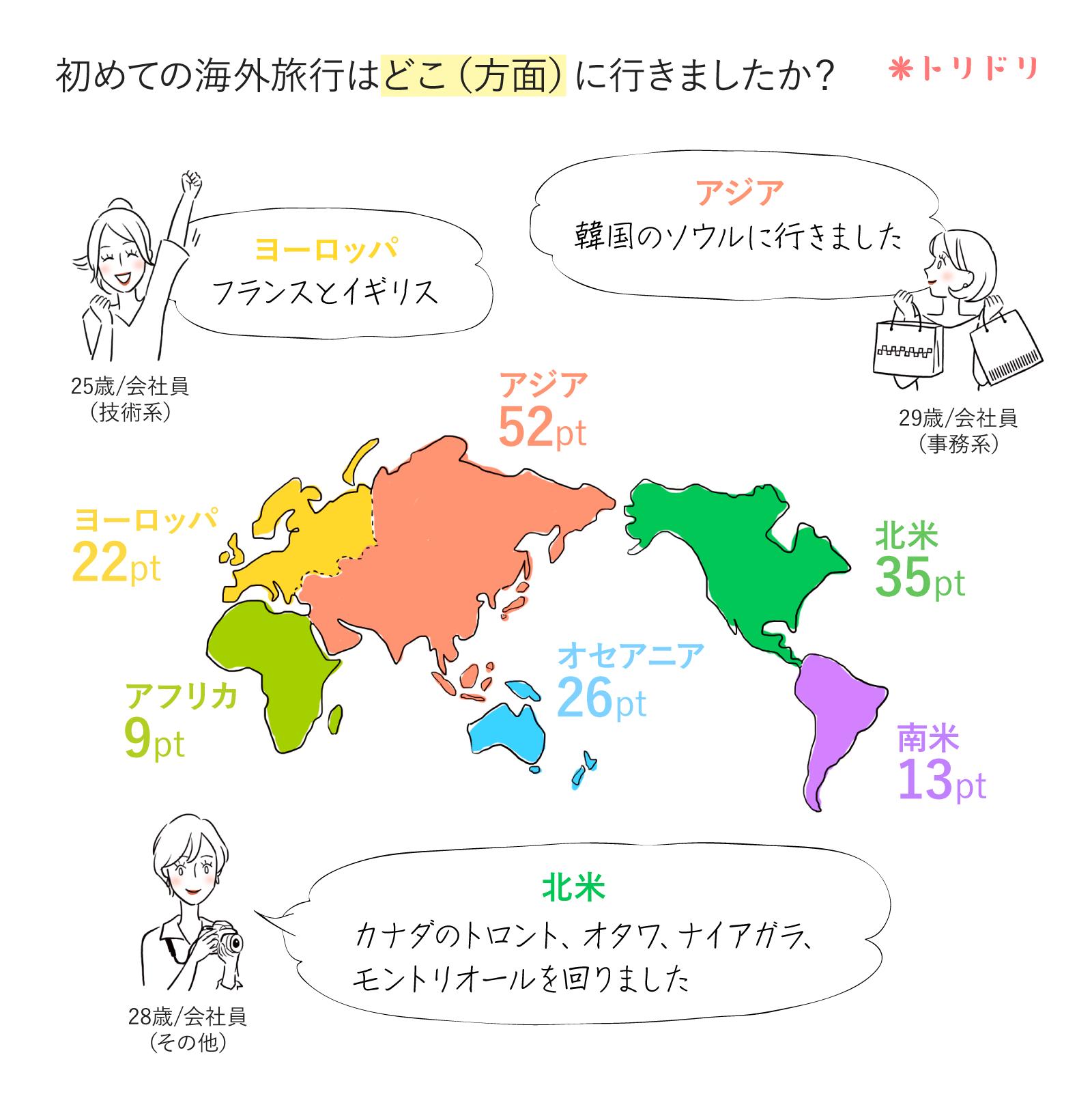 アンケートのグラフ:初めての海外旅行はどこ(方面)に行きましたか?