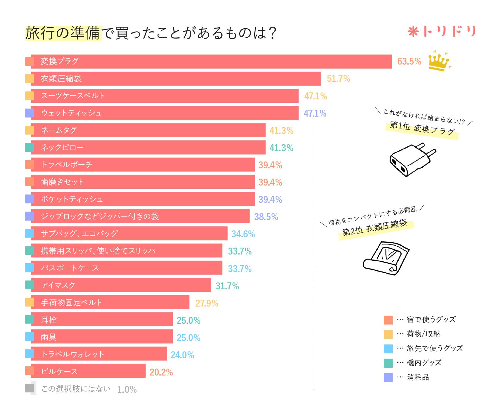 アンケート結果のグラフ:海外旅行の準備として、買ったことがあるものを選んでください。