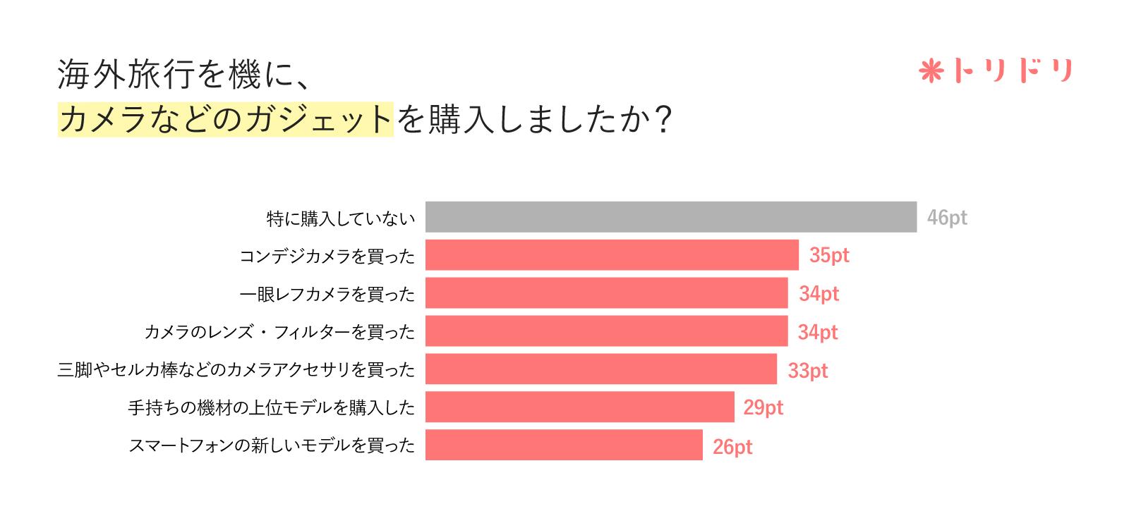 アンケートのグラフ:海外旅行を機に、カメラなどのガジェットを購入しましたか?