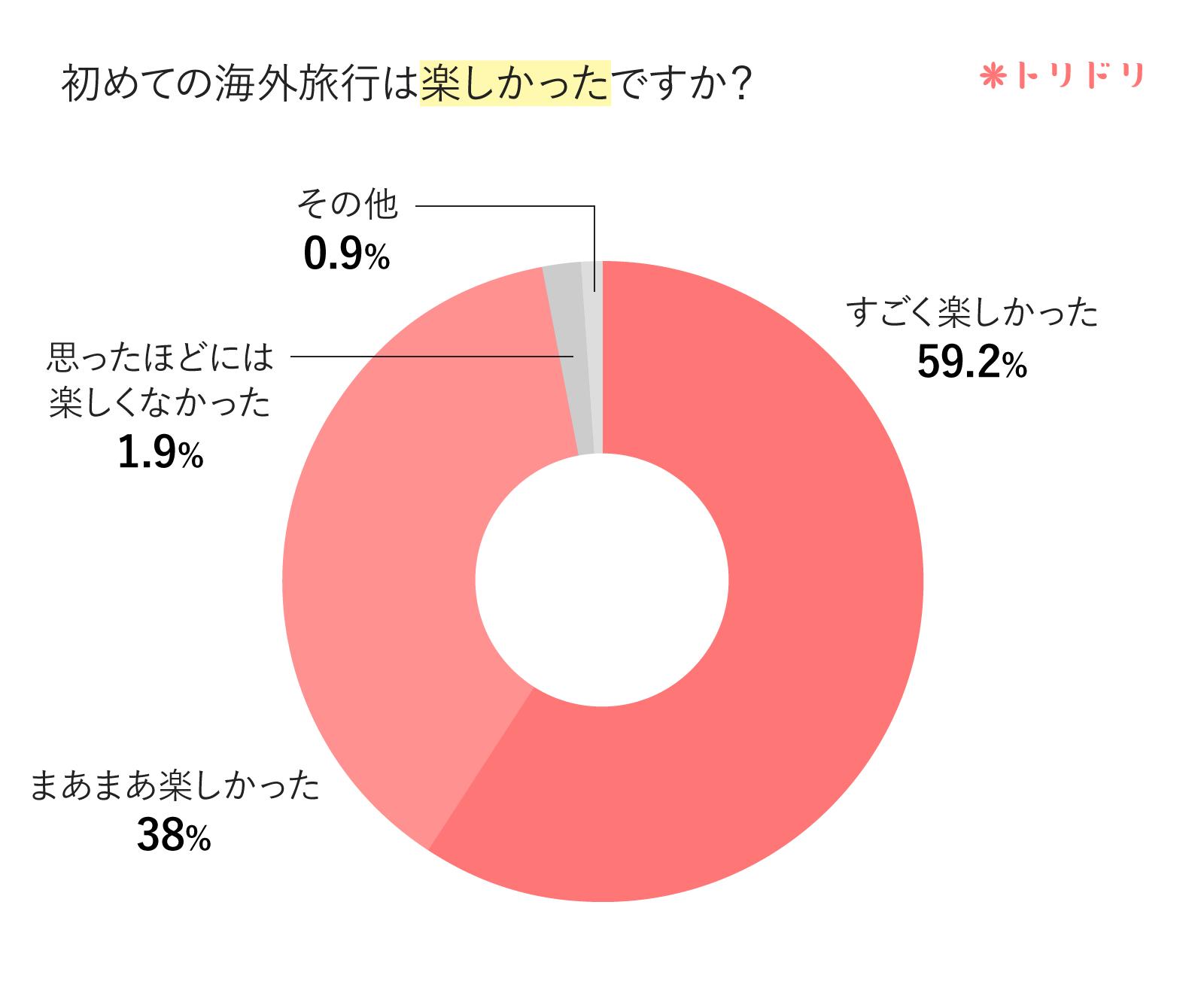 アンケートのグラフ:初めての海外旅行は楽しかったですか?