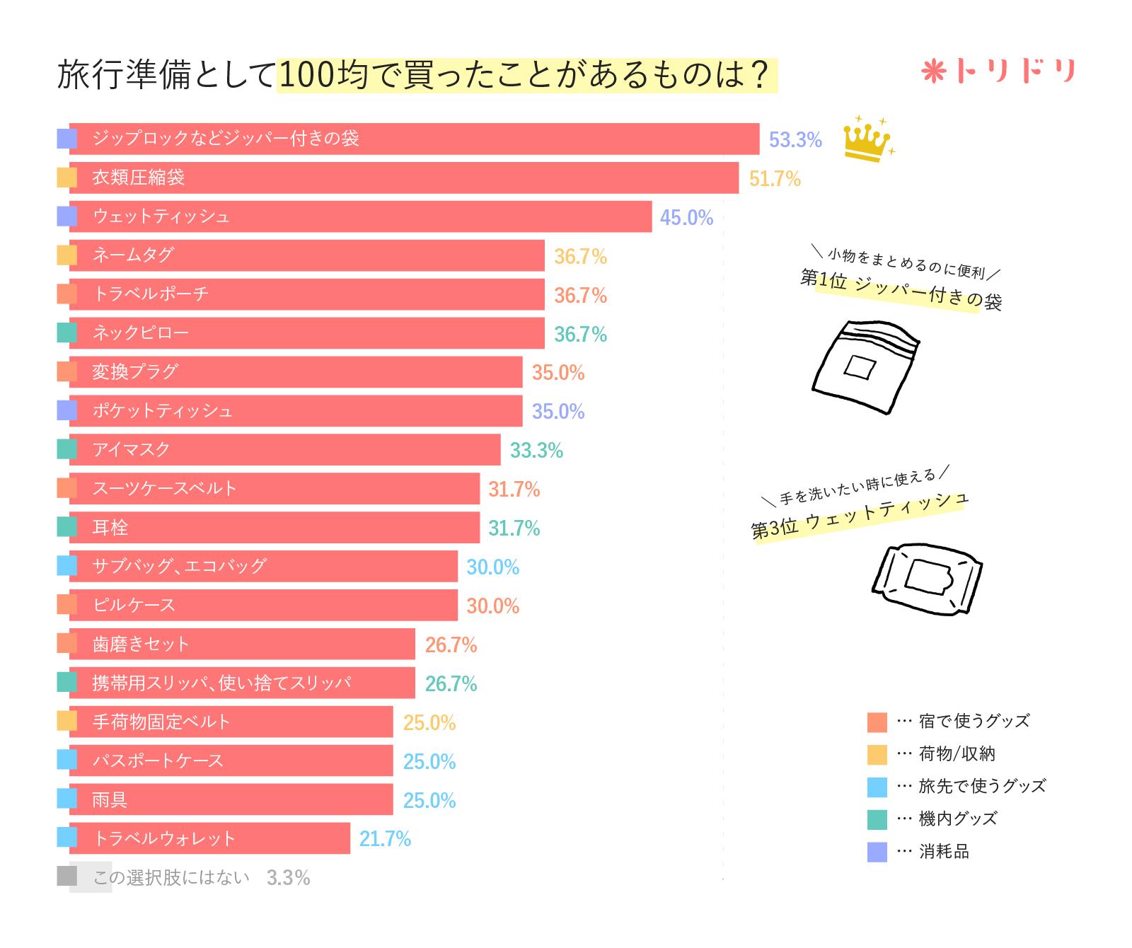 アンケート結果のグラフ:海外旅行の準備として、100円ショップで買ったことのあるものはありますか?