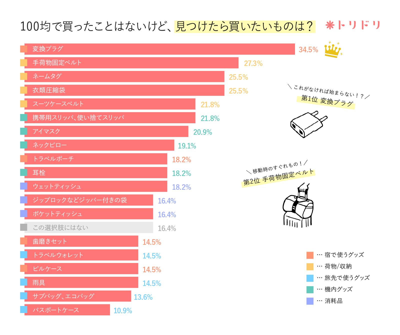 アンケート結果のグラフ:海外旅行の準備で100円ショップで買ったことはないけど、見つけたら使いたいものはありますか?