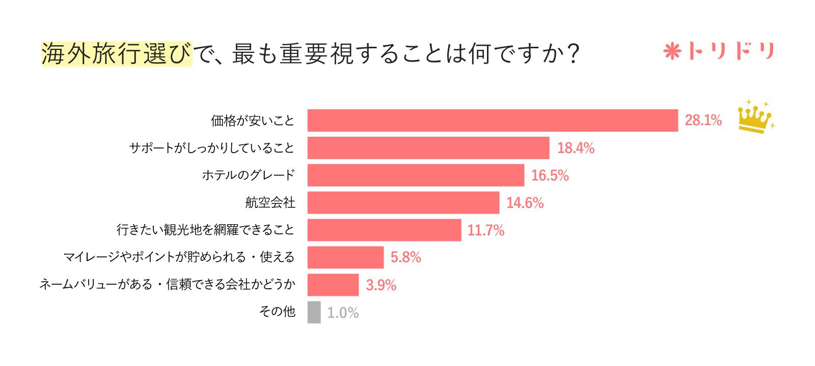 アンケートのグラフ:海外旅行選びで、最も重要視することは何ですか?