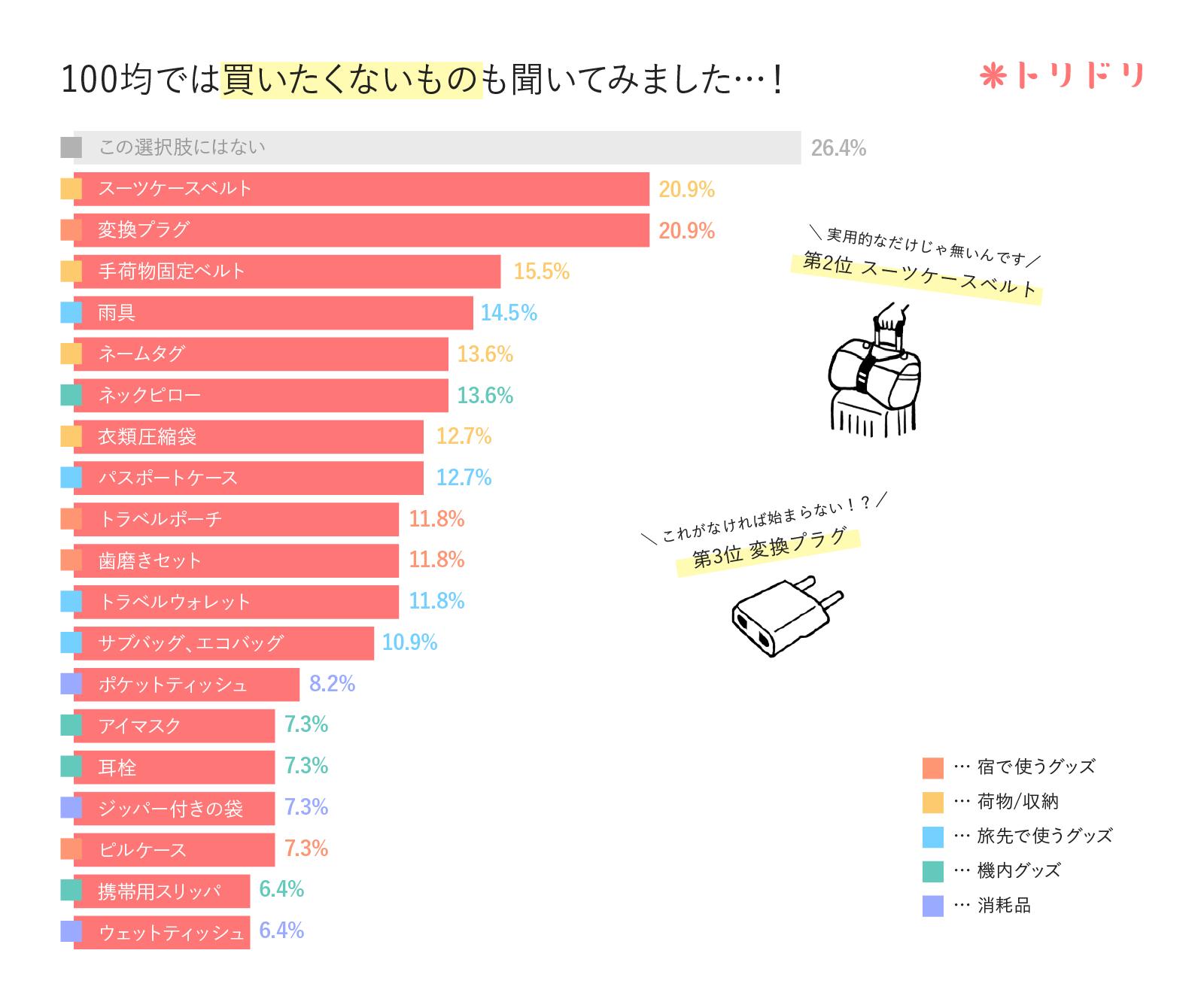 アンケート結果のグラフ:海外旅行の準備で必要だけど、100円ショップでは買いたくないものはありますか?