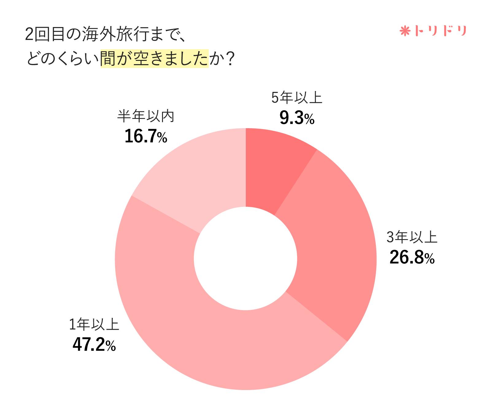 アンケートのグラフ:2回目の海外旅行まで、どのくらい間が空きましたか?