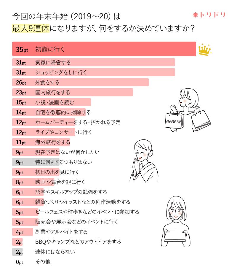 アンケートのグラフ:今回の年末年始(2019〜20)は最大9連休になりますが、何をするか決めていますか?