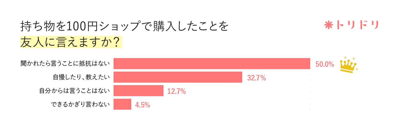 アンケート結果のグラフ:持ち物を100円ショップで購入したことを友人に言えますか?