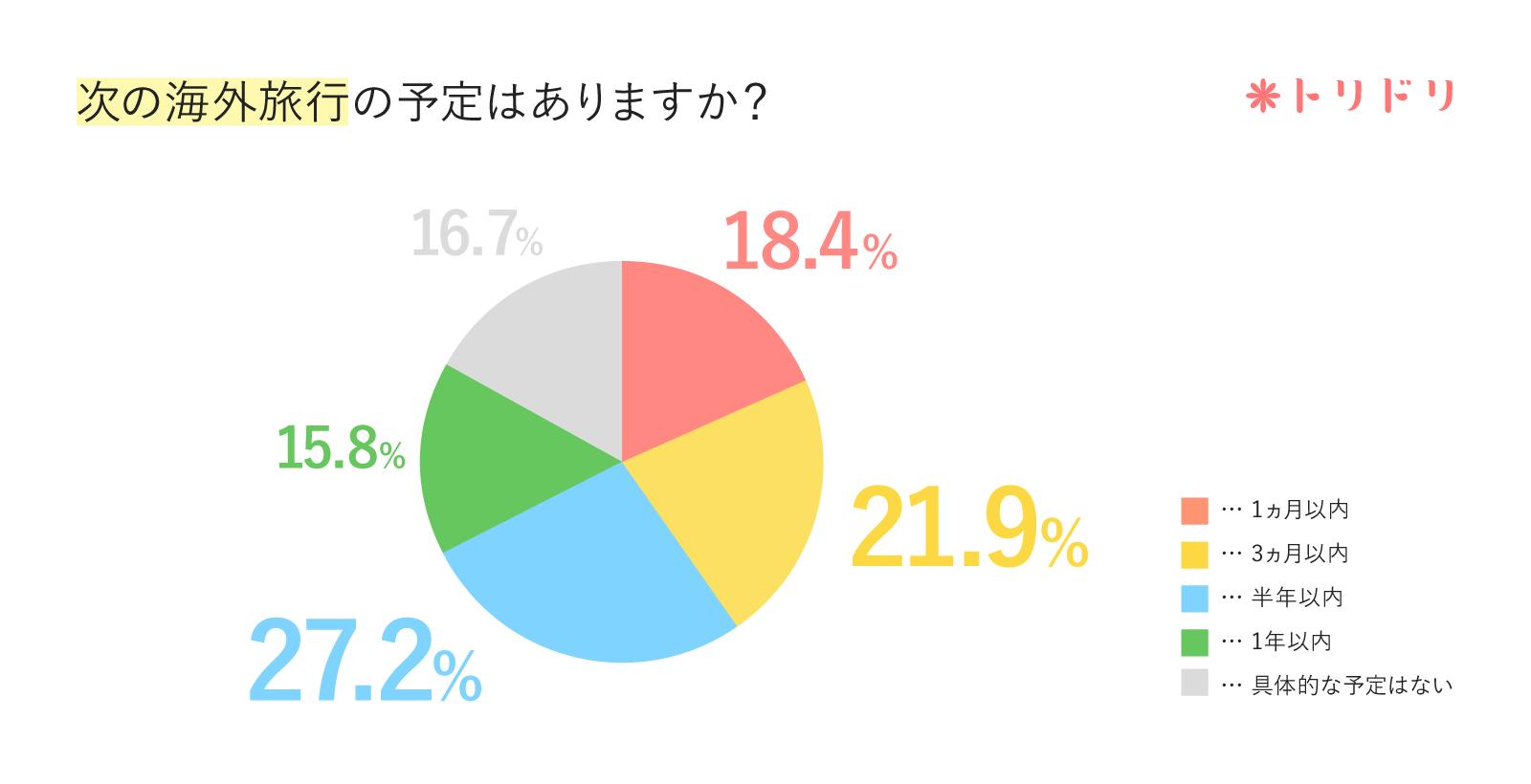 アンケートのグラフ:次の海外旅行の予定はありますか?