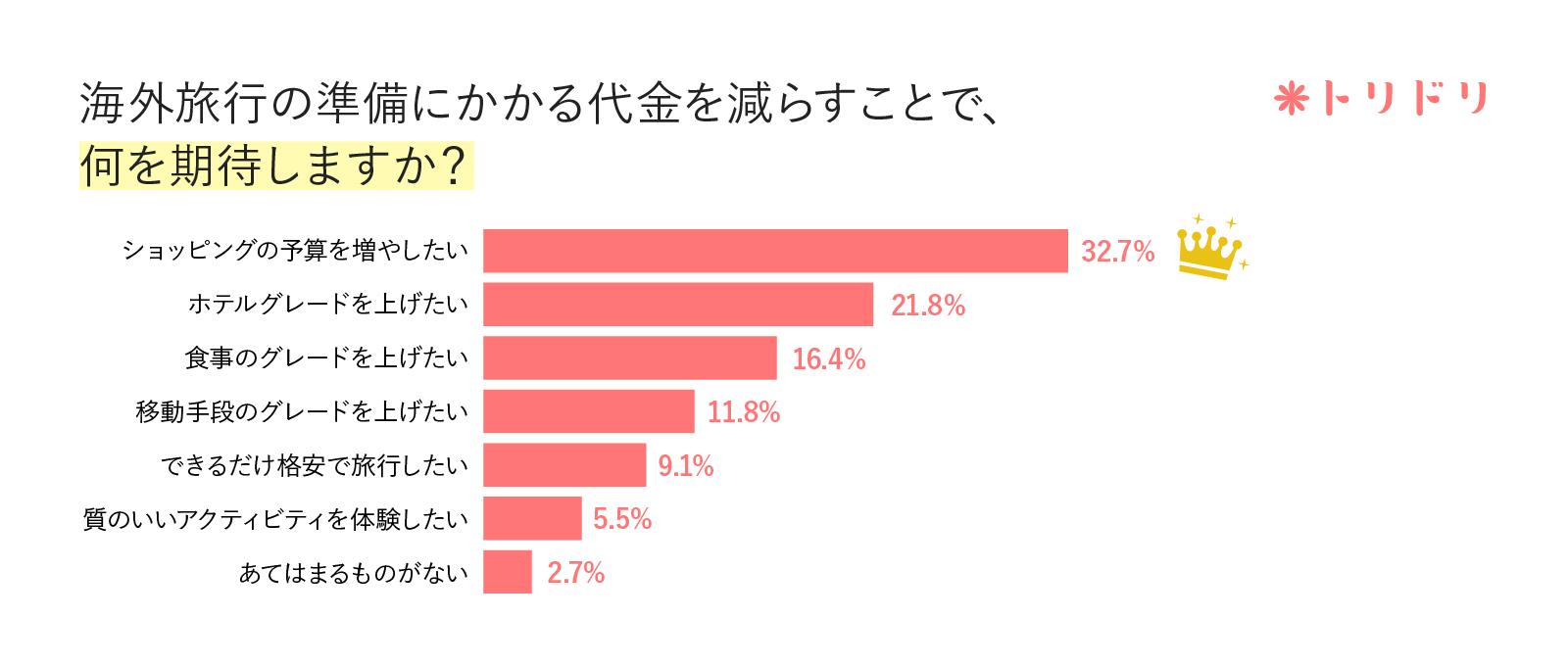 アンケート結果のグラフ:海外旅行の準備にかかる代金を減らすことで、何を期待しますか?