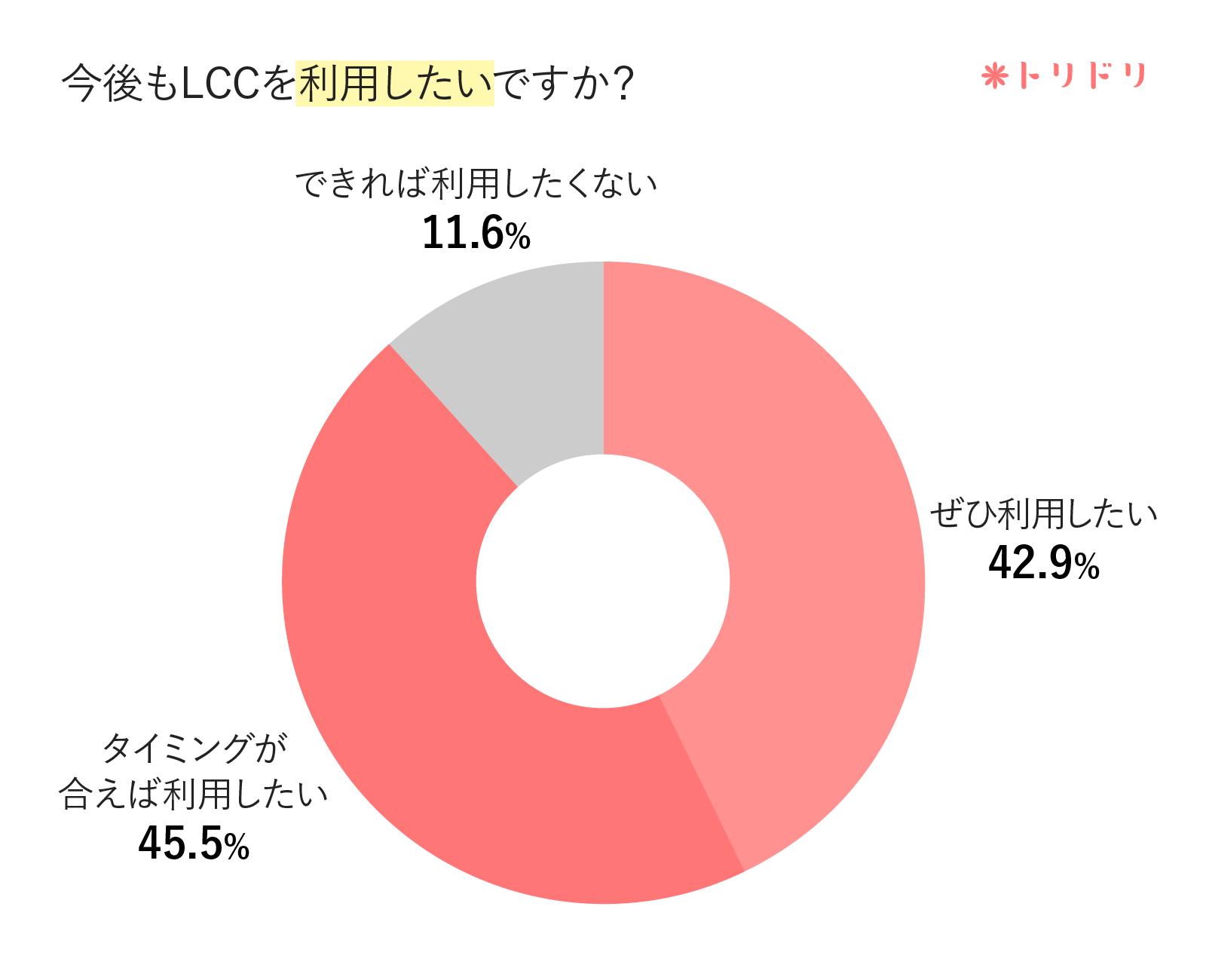アンケートのグラフ:今後もLCCを利用したいですか?